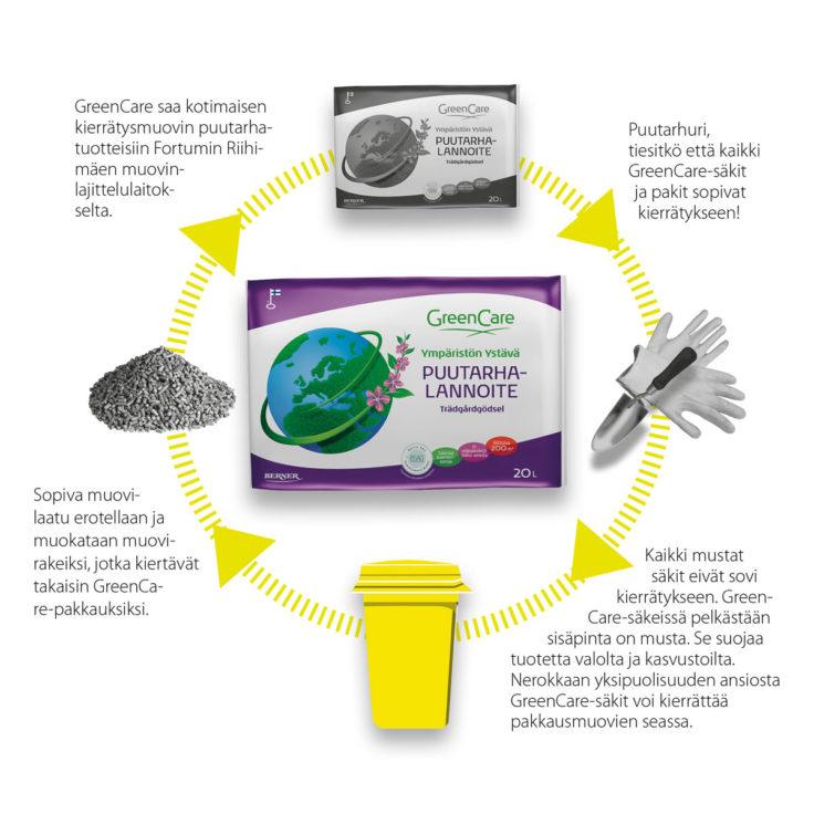 Muovin kierrattaminen infograafi